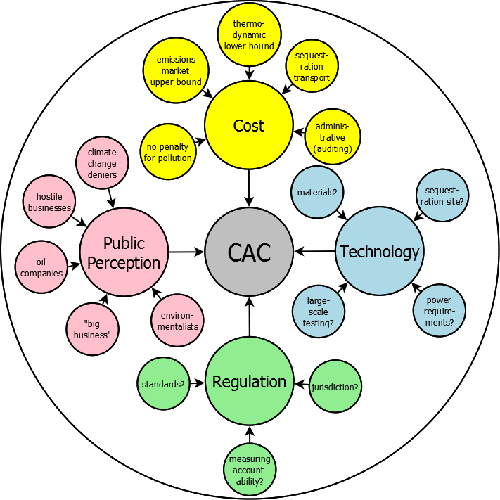 Factors affecting CAC adoption