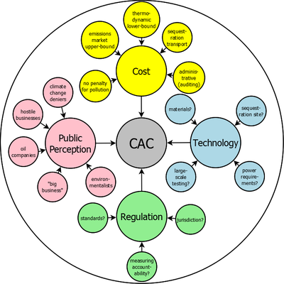 Factors affecting CAC adoption