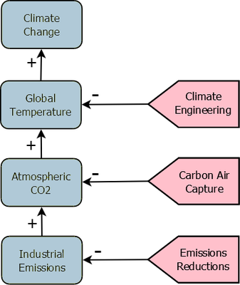 Three points of climate intervention