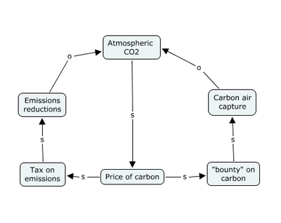 A bounty on carbon